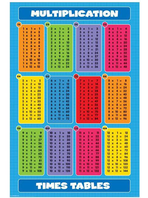 Educational - Einmaleins- Englisch - Poster Druck - + Rahmen ...